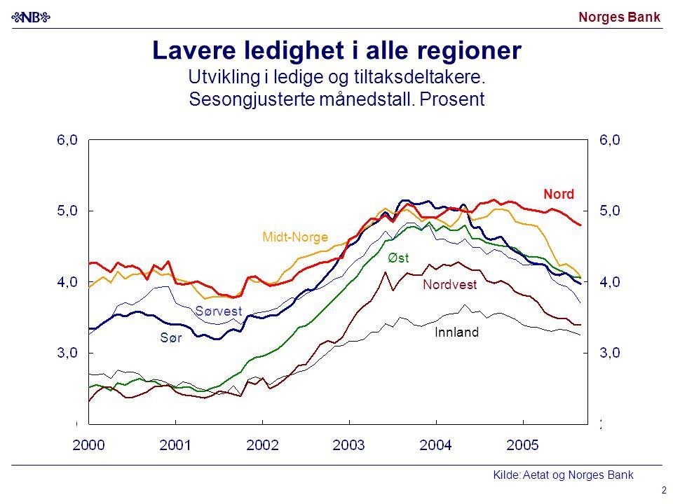 Norges Bank 2 Lavere ledighet i alle regioner Utvikling i ledige og tiltaksdeltakere. Sesongjusterte månedstall. Prosent Øst Sør Nord Midt-Norge Innla