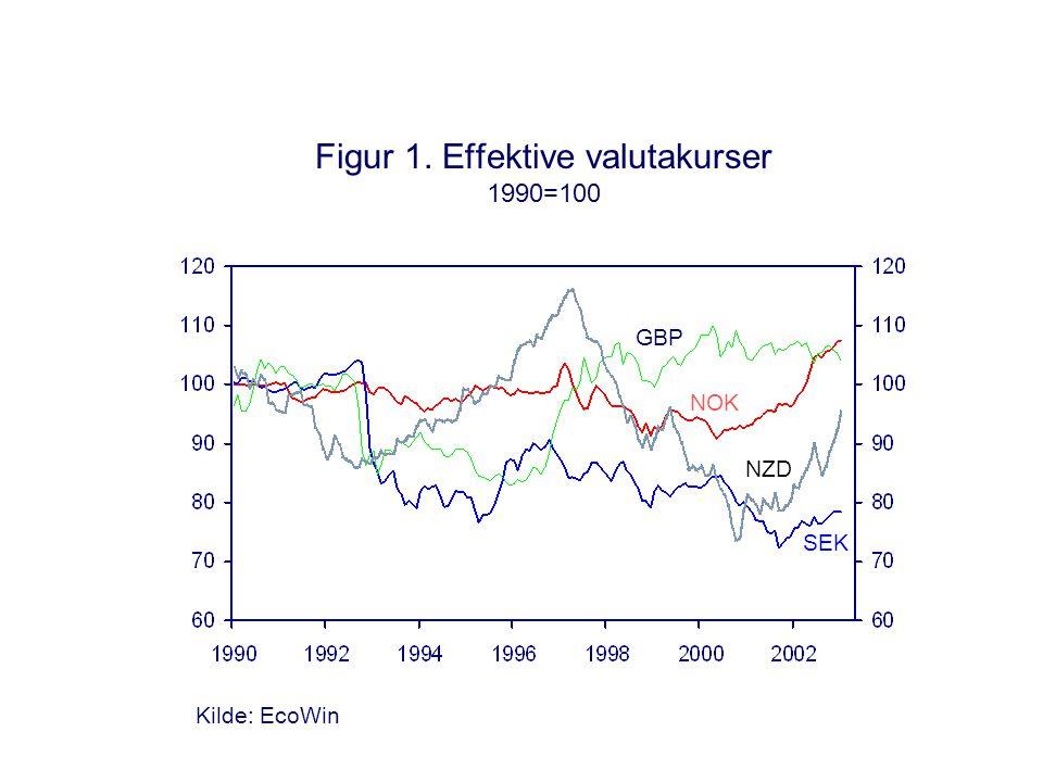 SEK Figur 1. Effektive valutakurser 1990=100 NOK GBP NZD Kilde: EcoWin