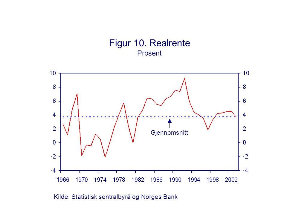 Figur 10. Realrente Prosent Kilde: Statistisk sentralbyrå og Norges Bank Gjennomsnitt