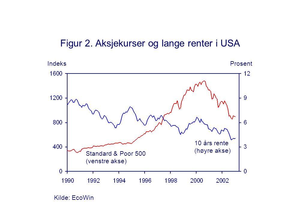 Figur 3.Krigsøkonomi. Indeks.