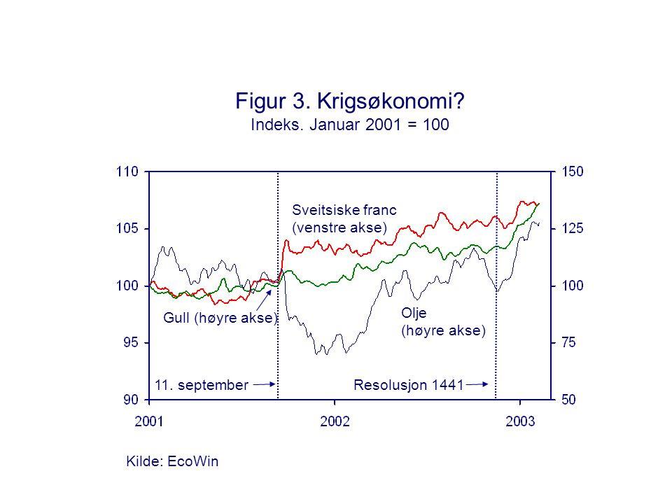 Figur 3. Krigsøkonomi. Indeks.