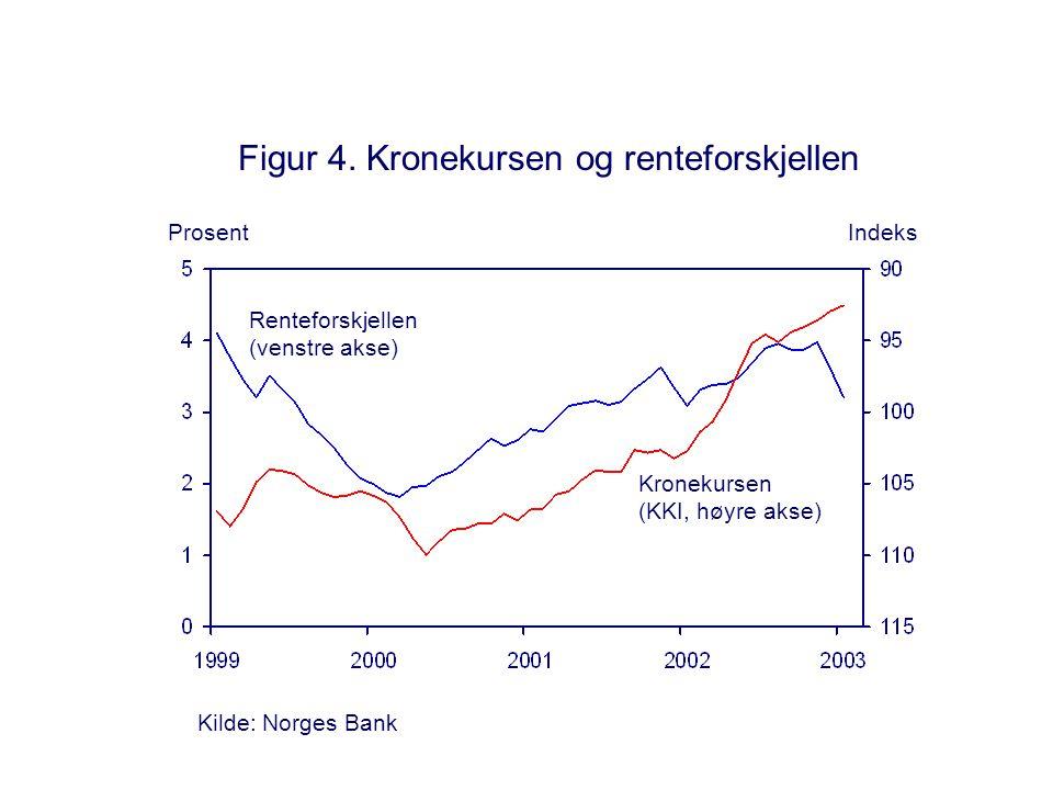 Figur 15. Produktivitet i privat tjenesteyting Årlig vekst i prosent Kilde: Statistisk sentralbyrå