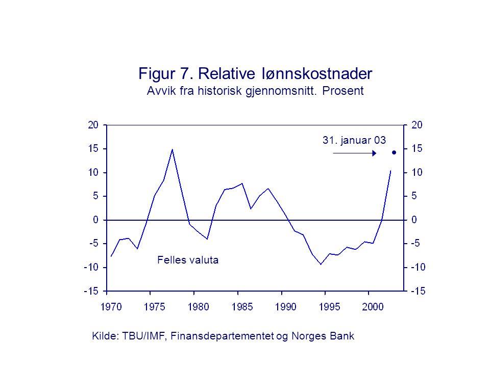 Figur 7. Relative lønnskostnader Avvik fra historisk gjennomsnitt.