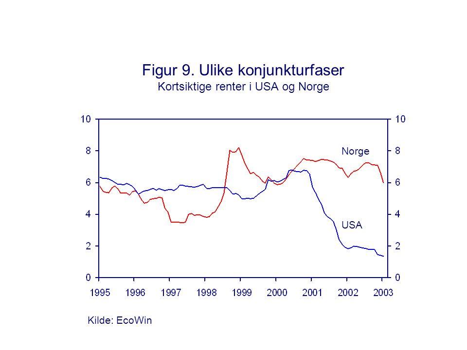 Figur 9. Ulike konjunkturfaser Kortsiktige renter i USA og Norge Kilde: EcoWin Norge USA