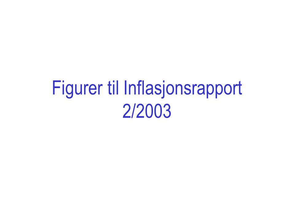 Kilde: Norges Bank Figur 2 Fremskrivning av husholdningenes bruttogjeld.