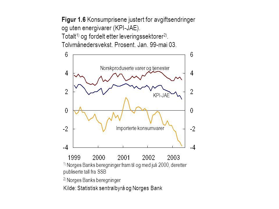 Figur 1.6 Konsumprisene justert for avgiftsendringer og uten energivarer (KPI-JAE). Totalt 1) og fordelt etter leveringssektorer 2). Tolvmånedersvekst