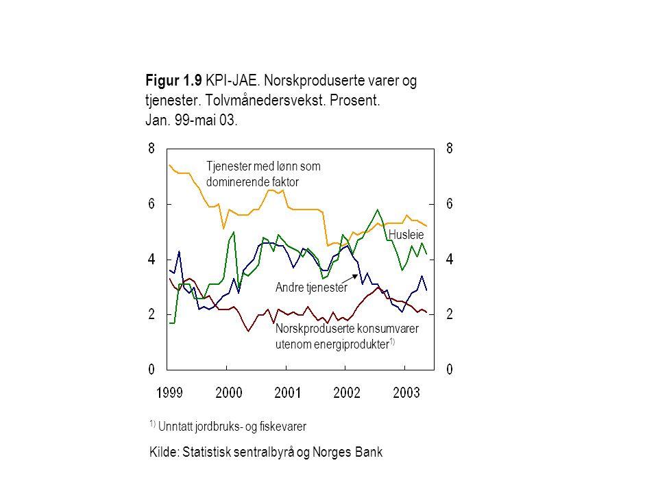 Figur 1.9 KPI-JAE. Norskproduserte varer og tjenester. Tolvmånedersvekst. Prosent. Jan. 99-mai 03. 1) Unntatt jordbruks- og fiskevarer Kilde: Statisti