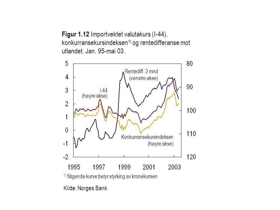 Figur 1.12 Importvektet valutakurs (I-44), konkurransekursindeksen 1) og rentedifferanse mot utlandet. Jan. 95-mai 03. Konkurransekursindeksen (høyre