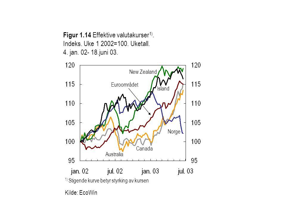 Figur 1.14 Effektive valutakurser 1). Indeks. Uke 1 2002=100. Uketall. 4. jan. 02- 18.juni 03. Island Canada 1) Stigende kurve betyr styrking av kurse