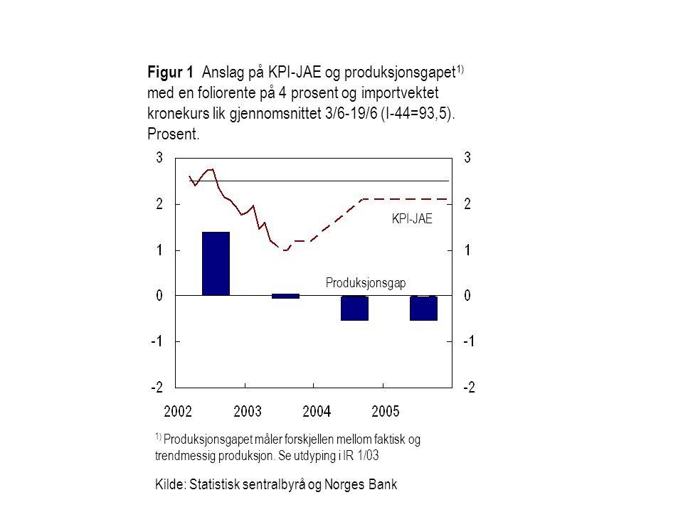 Figur 1 Anslag på KPI-JAE og produksjonsgapet 1) med en foliorente på 4 prosent og importvektet kronekurs lik gjennomsnittet 3/6-19/6 (I-44=93,5). Pro