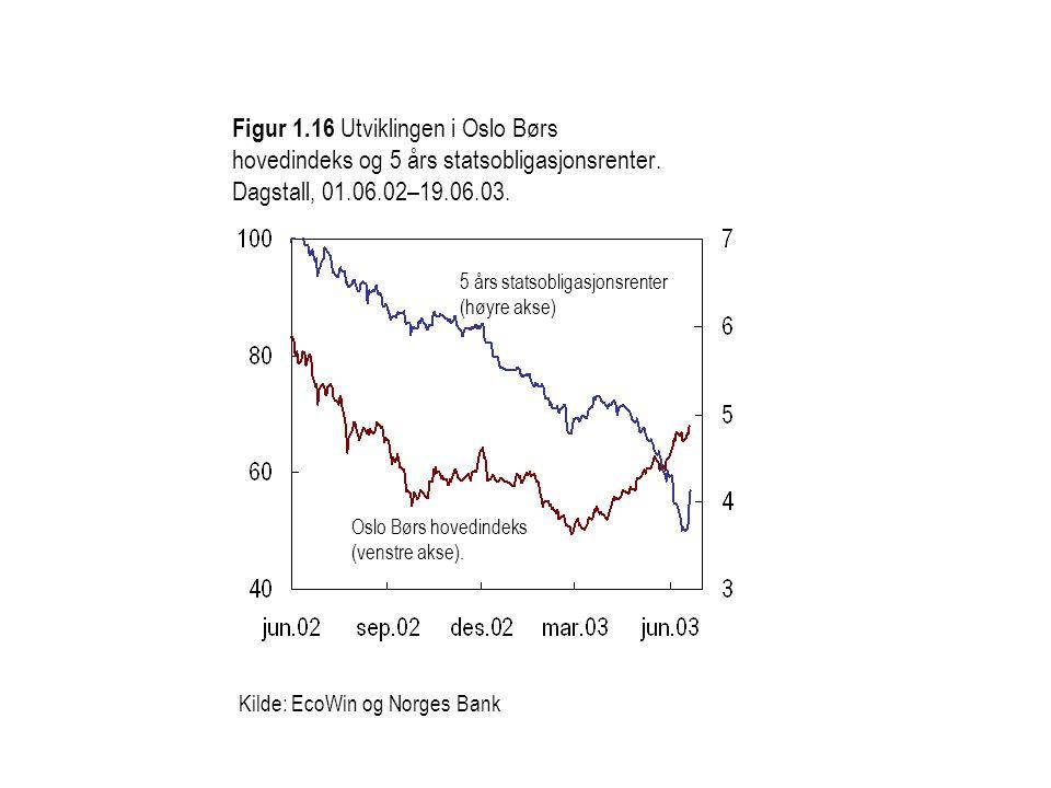 Kilde: EcoWin og Norges Bank Figur 1.16 Utviklingen i Oslo Børs hovedindeks og 5 års statsobligasjonsrenter. Dagstall, 01.06.02–19.06.03. Oslo Børs ho