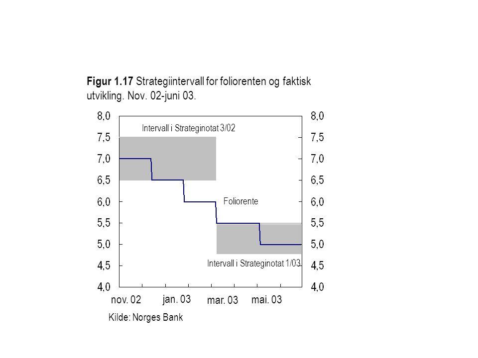 Kilde: Norges Bank Figur 1.17 Strategiintervall for foliorenten og faktisk utvikling. Nov. 02-juni 03. nov. 02 jan. 03 mar. 03 mai. 03 Intervall i Str