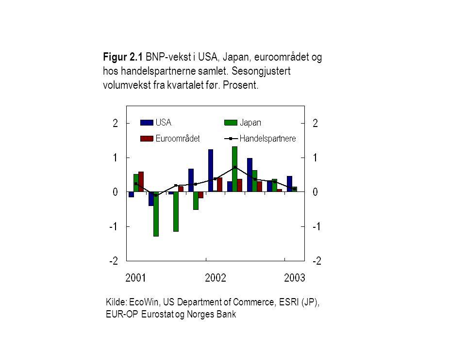 Figur 2.1 BNP-vekst i USA, Japan, euroområdet og hos handelspartnerne samlet. Sesongjustert volumvekst fra kvartalet før. Prosent. Kilde: EcoWin, US D