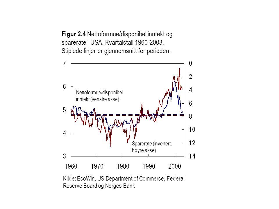 Figur 2.4 Nettoformue/disponibel inntekt og sparerate i USA. Kvartalstall 1960-2003. Stiplede linjer er gjennomsnitt for perioden. Kilde: EcoWin, US D