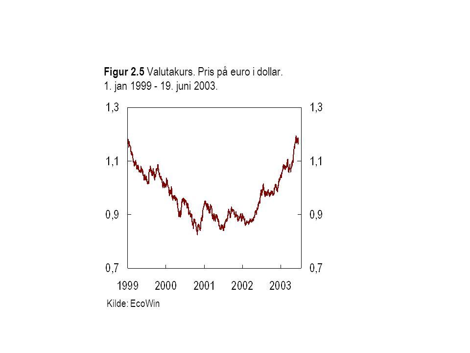 Figur 2.5 Valutakurs. Pris på euro i dollar. 1. jan 1999 - 19. juni 2003. Kilde: EcoWin