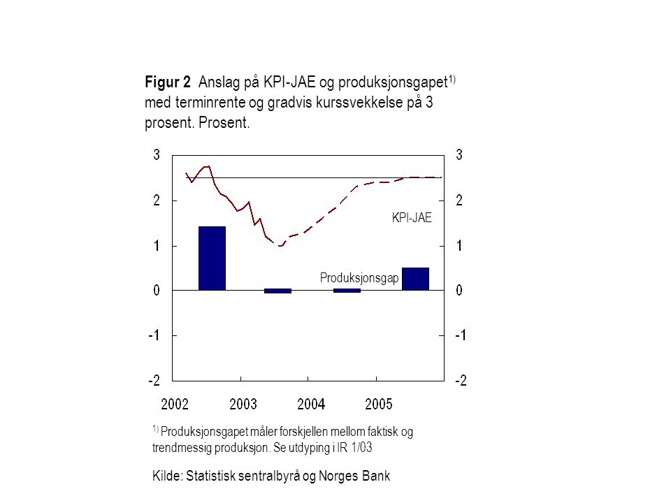 Figur 4 Isolert virkning på prisveksten på importerte konsumvarer av historisk valutakursutvikling (blå linje) og prisvekst på importerte konsumvarer, historisk (rød) og anslag (grønn).