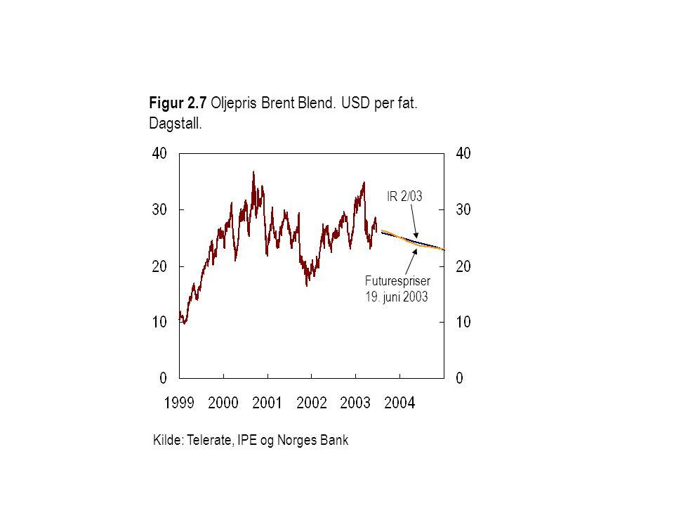 Figur 2.7 Oljepris Brent Blend. USD per fat. Dagstall. Kilde: Telerate, IPE og Norges Bank Futurespriser 19. juni 2003 IR 2/03