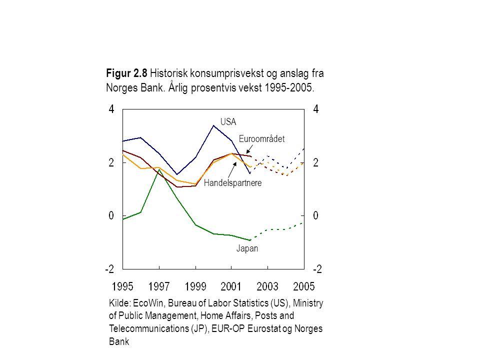 Figur 2.8 Historisk konsumprisvekst og anslag fra Norges Bank. Årlig prosentvis vekst 1995-2005. Kilde: EcoWin, Bureau of Labor Statistics (US), Minis