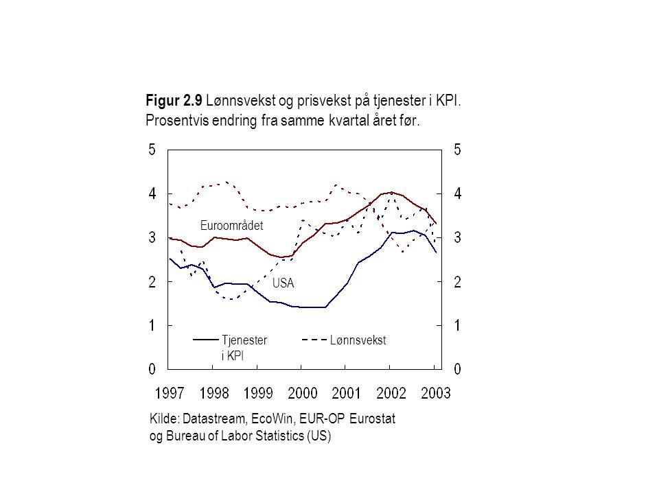 Figur 2.9 Lønnsvekst og prisvekst på tjenester i KPI. Prosentvis endring fra samme kvartal året før. Kilde: Datastream, EcoWin, EUR-OP Eurostat og Bur
