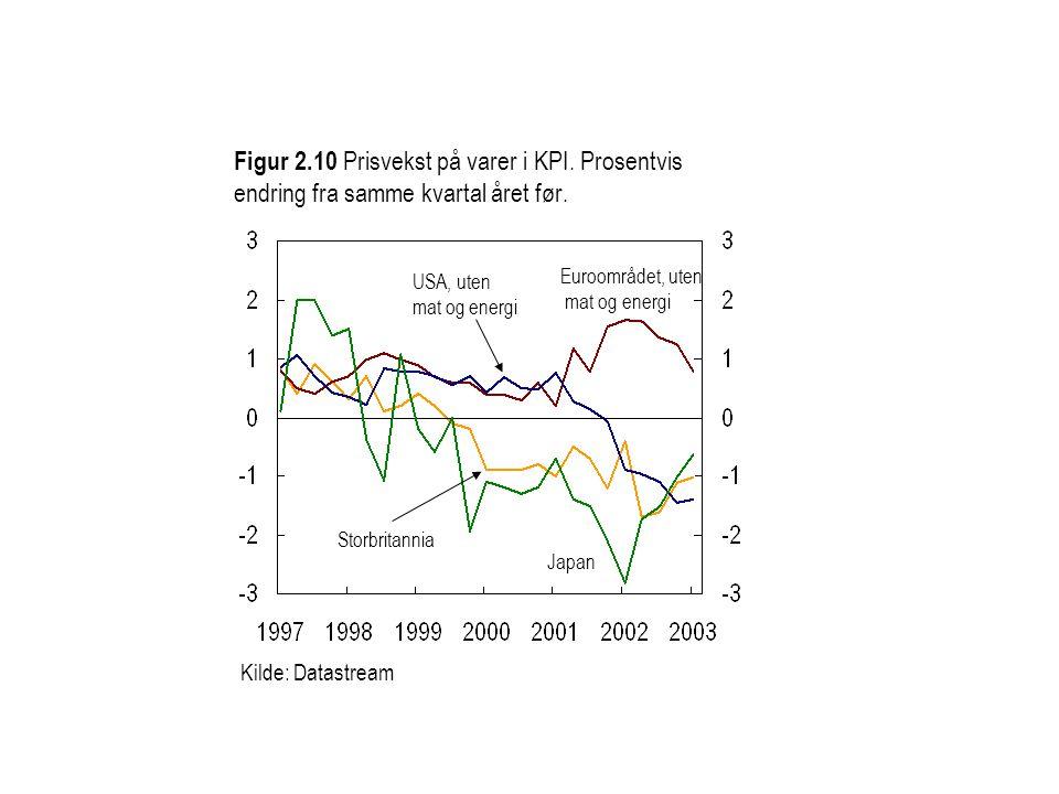 Figur 2.10 Prisvekst på varer i KPI. Prosentvis endring fra samme kvartal året før. Kilde: Datastream USA, uten mat og energi Storbritannia Euroområde