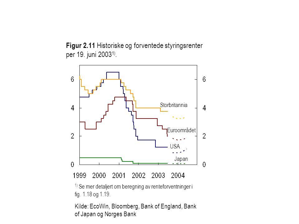 Figur 2.11 Historiske og forventede styringsrenter per 19. juni 2003 1). 1) Se mer detaljert om beregning av renteforventninger i fig. 1.18 og 1.19. K