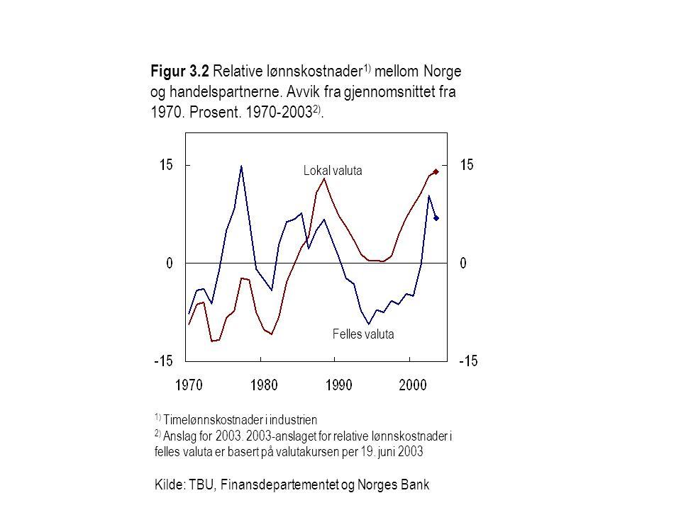 1) Timelønnskostnader i industrien 2) Anslag for 2003. 2003-anslaget for relative lønnskostnader i felles valuta er basert på valutakursen per 19. jun