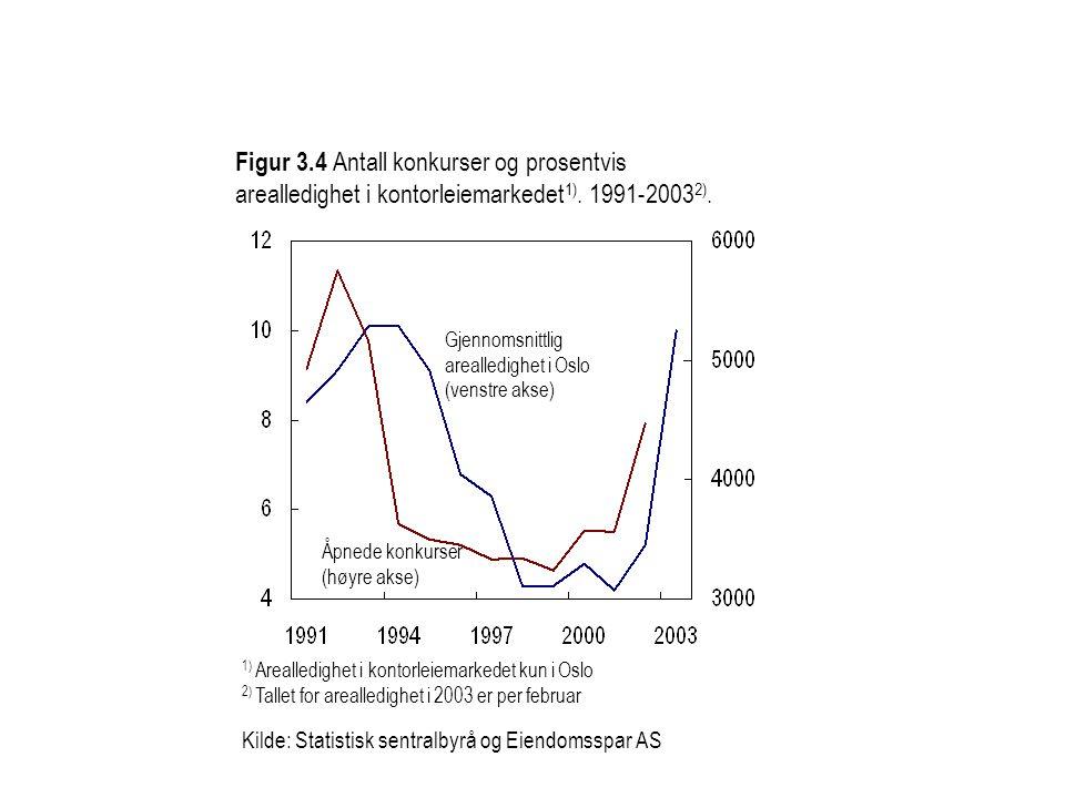 Figur 3.4 Antall konkurser og prosentvis arealledighet i kontorleiemarkedet 1). 1991-2003 2). Gjennomsnittlig arealledighet i Oslo (venstre akse) Åpne