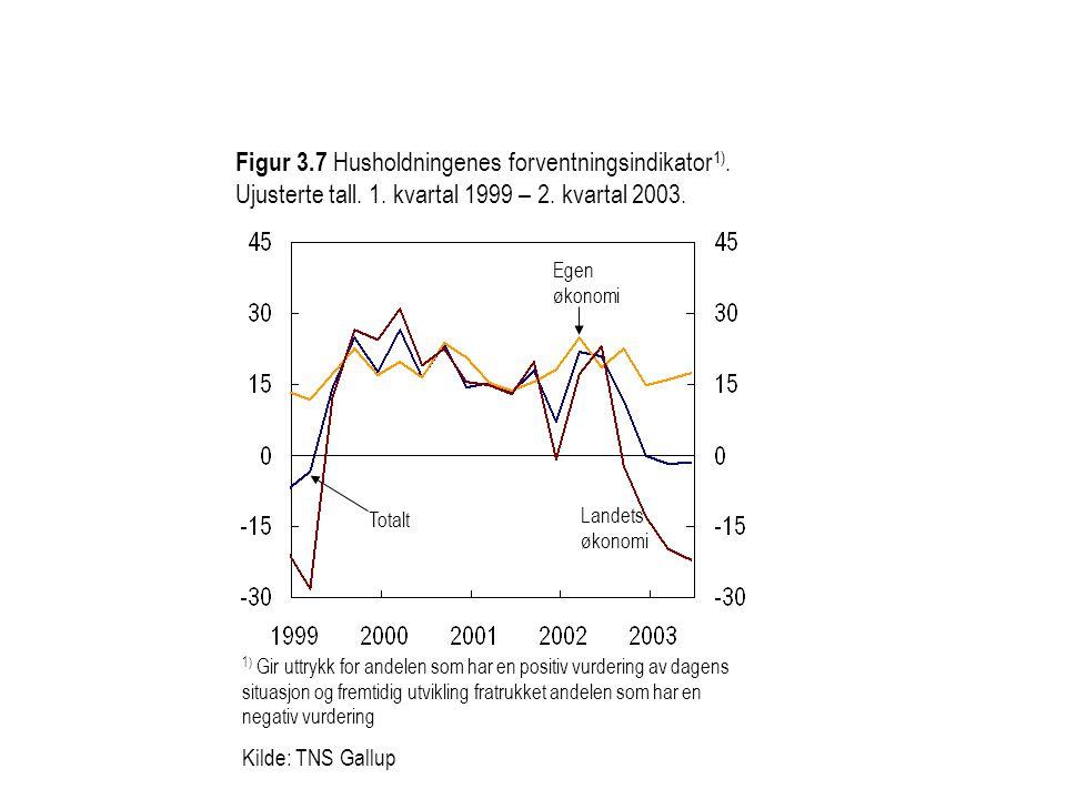 Figur 3.7 Husholdningenes forventningsindikator 1). Ujusterte tall. 1. kvartal 1999 – 2. kvartal 2003. Totalt Egen økonomi Landets økonomi 1) Gir uttr
