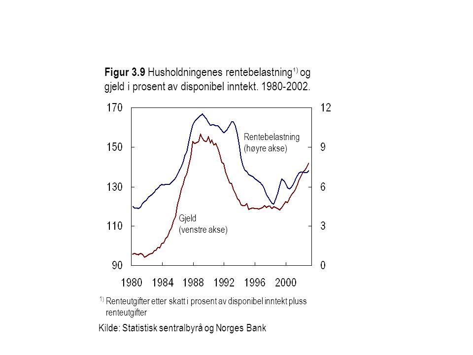 Figur 3.9 Husholdningenes rentebelastning¹ ) og gjeld i prosent av disponibel inntekt. 1980-2002. Kilde: Statistisk sentralbyrå og Norges Bank Rentebe