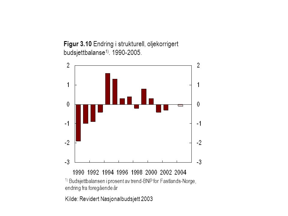 Figur 3.10 Endring i strukturell, oljekorrigert budsjettbalanse 1). 1990-2005. 1) Budsjettbalansen i prosent av trend-BNP for Fastlands-Norge, endring