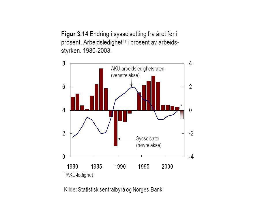 Figur 3.14 Endring i sysselsetting fra året før i prosent. Arbeidsledighet 1) i prosent av arbeids- styrken. 1980-2003. 1) AKU-ledighet Kilde: Statist