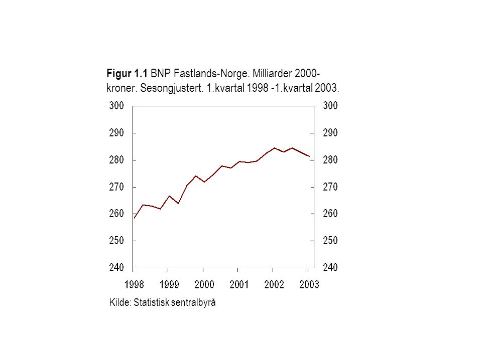 Kilde: Statistisk sentralbyrå Figur 1.1 BNP Fastlands-Norge. Milliarder 2000- kroner. Sesongjustert. 1.kvartal 1998 -1.kvartal 2003.