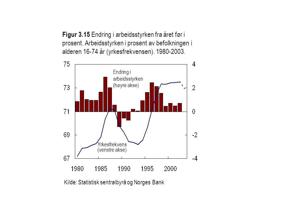 Figur 3.15 Endring i arbeidsstyrken fra året før i prosent. Arbeidsstyrken i prosent av befolkningen i alderen 16-74 år (yrkesfrekvensen). 1980-2003.
