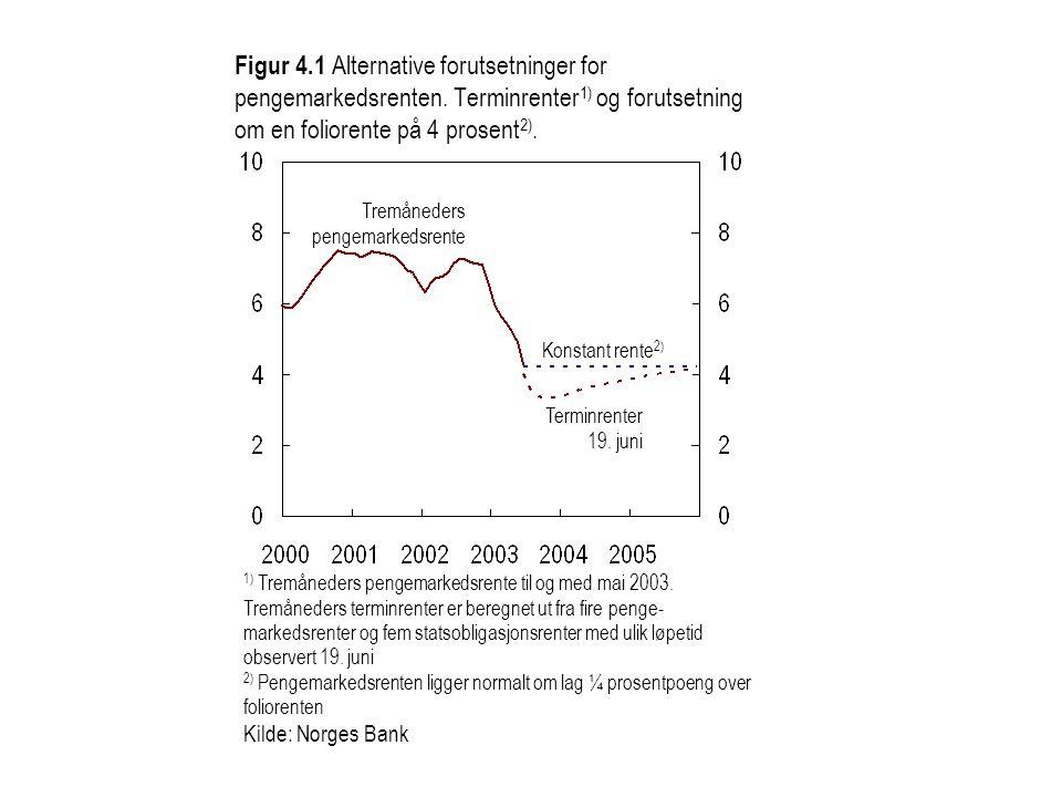Figur 4.1 Alternative forutsetninger for pengemarkedsrenten. Terminrenter 1) og forutsetning om en foliorente på 4 prosent 2). 1) Tremåneders pengemar