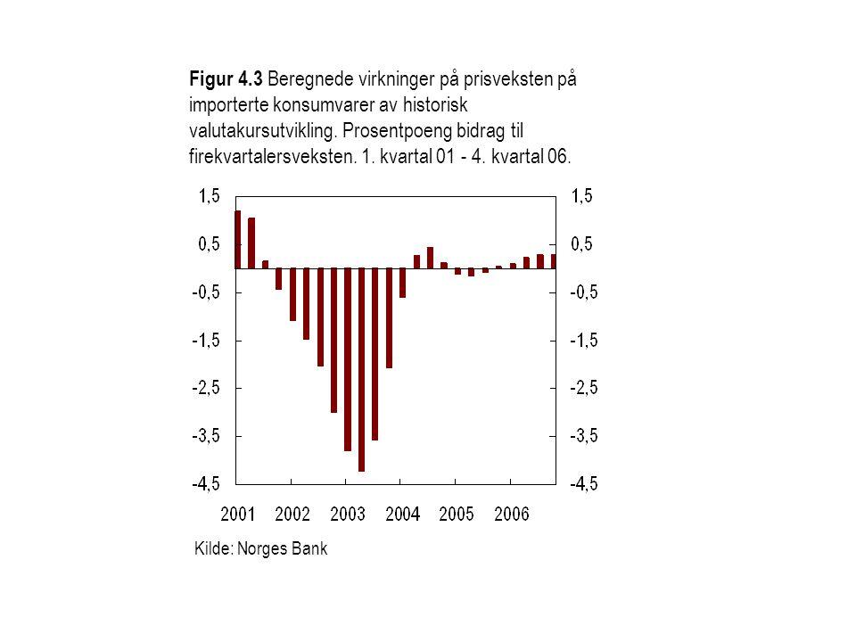 Figur 4.3 Beregnede virkninger på prisveksten på importerte konsumvarer av historisk valutakursutvikling. Prosentpoeng bidrag til firekvartalersvekste