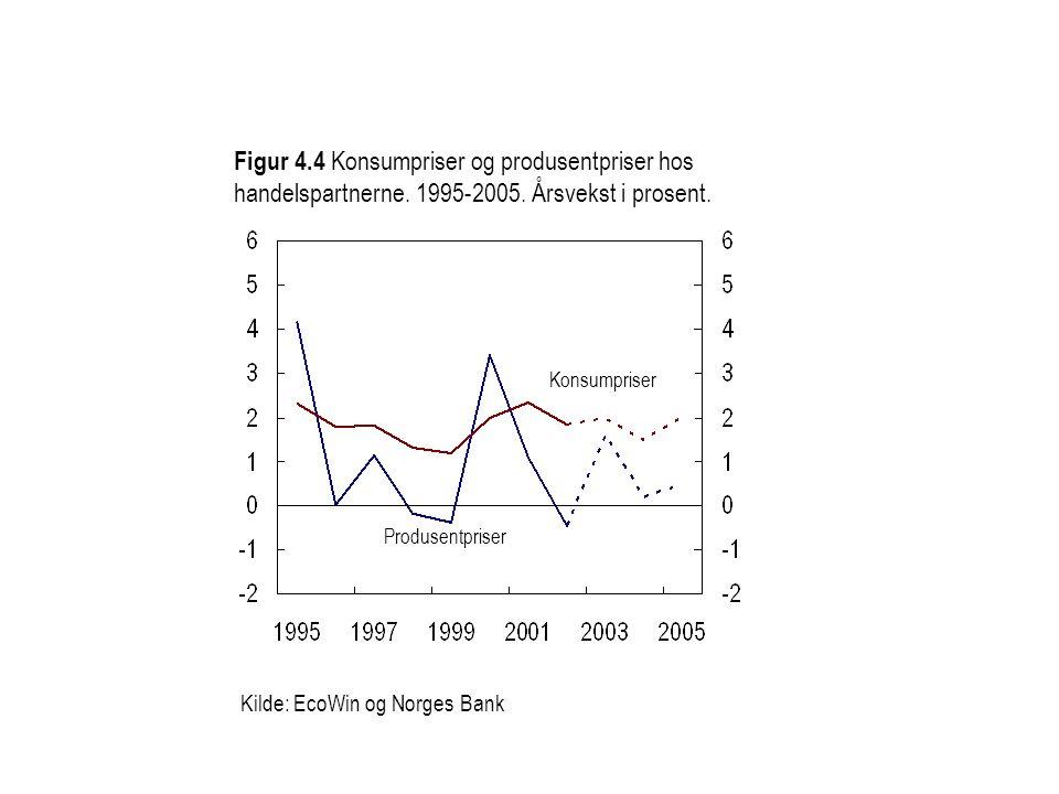 Figur 4.4 Konsumpriser og produsentpriser hos handelspartnerne. 1995-2005. Årsvekst i prosent. Kilde: EcoWin og Norges Bank Konsumpriser Produsentpris
