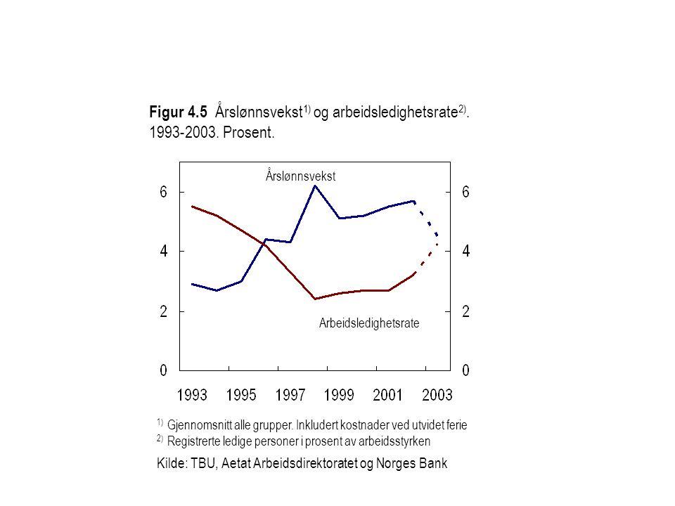 Figur 4.5 Årslønnsvekst 1) og arbeidsledighetsrate 2). 1993-2003. Prosent. 1) Gjennomsnitt alle grupper. Inkludert kostnader ved utvidet ferie 2) Regi