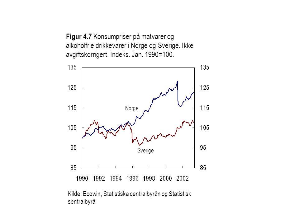 Figur 4.7 Konsumpriser på matvarer og alkoholfrie drikkevarer i Norge og Sverige. Ikke avgiftskorrigert. Indeks. Jan. 1990=100. Norge Sverige Kilde: E