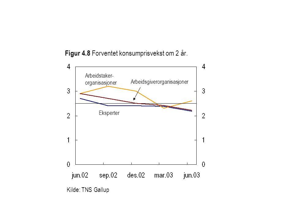 Figur 4.8 Forventet konsumprisvekst om 2 år. Eksperter Arbeidstaker- organisasjoner Arbeidsgiverorganisasjoner Kilde: TNS Gallup