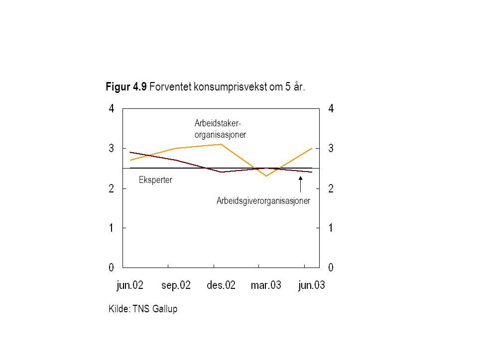 Figur 4.9 Forventet konsumprisvekst om 5 år. Eksperter Arbeidstaker- organisasjoner Arbeidsgiverorganisasjoner Kilde: TNS Gallup