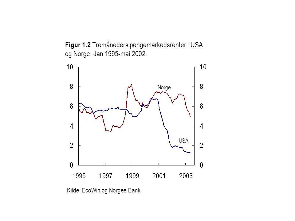 Figur 1.2 Tremåneders pengemarkedsrenter i USA og Norge. Jan 1995-mai 2002. Kilde: EcoWin og Norges Bank Norge USA