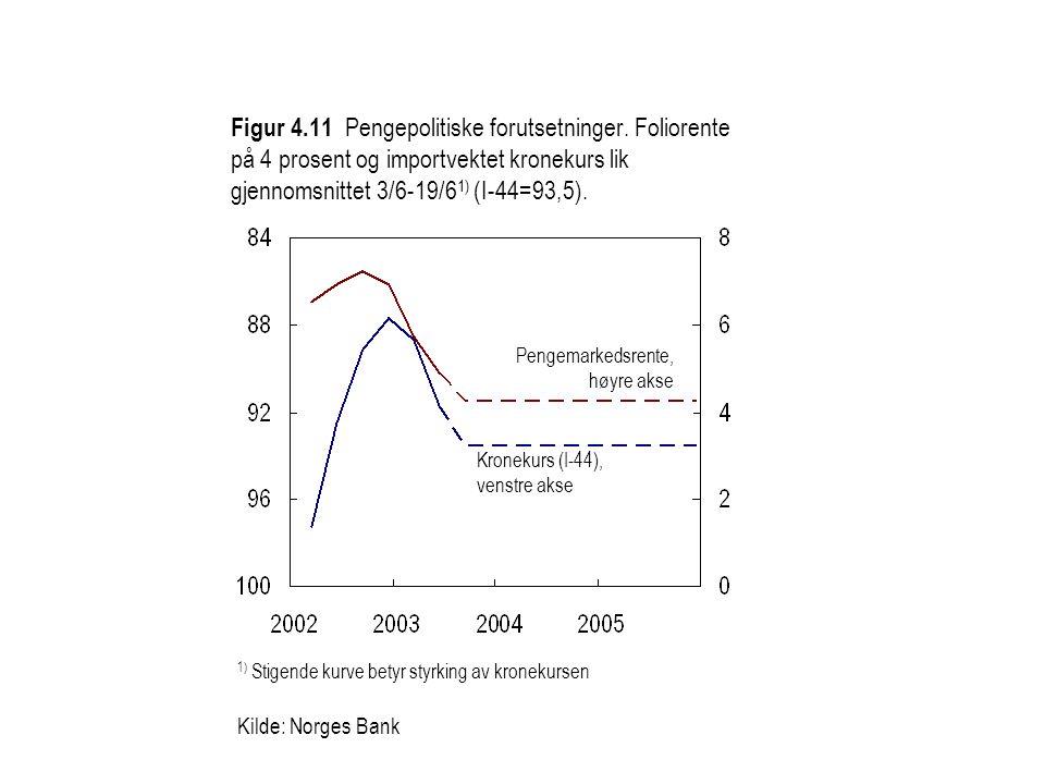 Figur 4.11 Pengepolitiske forutsetninger. Foliorente på 4 prosent og importvektet kronekurs lik gjennomsnittet 3/6-19/6 1) (I-44=93,5). 1) Stigende ku