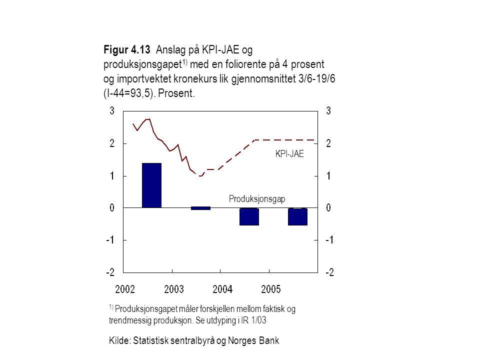 Figur 4.13 Anslag på KPI-JAE og produksjonsgapet 1) med en foliorente på 4 prosent og importvektet kronekurs lik gjennomsnittet 3/6-19/6 (I-44=93,5).