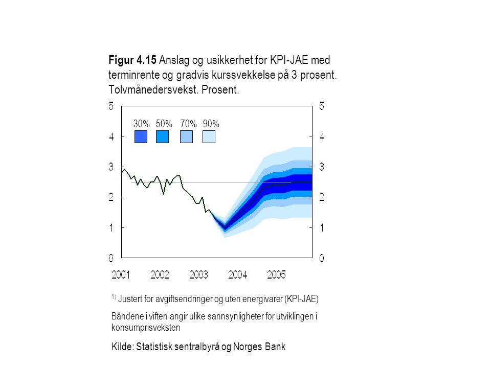 Figur 4.15 Anslag og usikkerhet for KPI-JAE med terminrente og gradvis kurssvekkelse på 3 prosent. Tolvmånedersvekst. Prosent. 30%50%70%90% 1) Justert