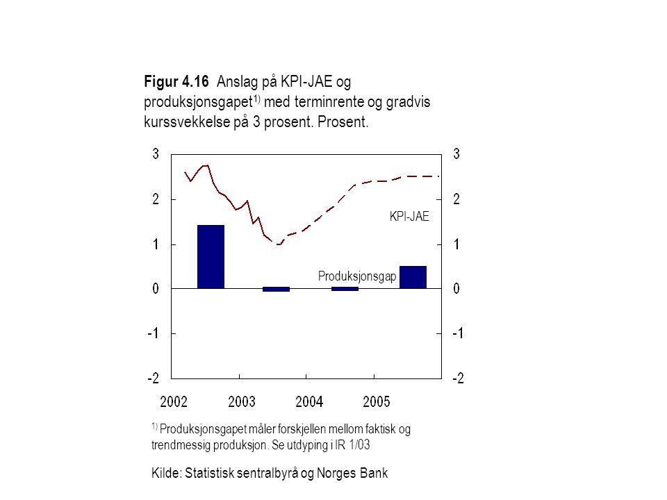 Figur 4.16 Anslag på KPI-JAE og produksjonsgapet 1) med terminrente og gradvis kurssvekkelse på 3 prosent. Prosent. KPI-JAE Produksjonsgap 1) Produksj