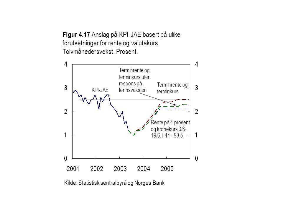 Figur 4.17 Anslag på KPI-JAE basert på ulike forutsetninger for rente og valutakurs. Tolvmånedersvekst. Prosent. KPI-JAE Kilde: Statistisk sentralbyrå