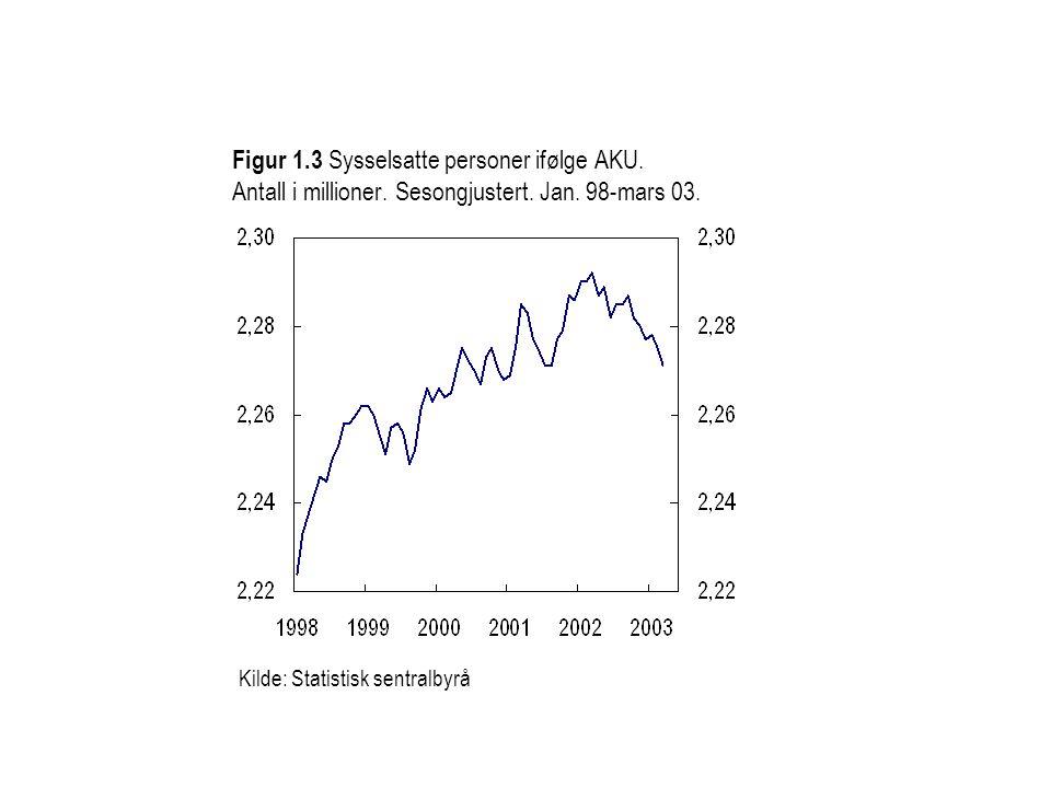 Kilde: Statistisk sentralbyrå Figur 1.3 Sysselsatte personer ifølge AKU. Antall i millioner. Sesongjustert. Jan. 98-mars 03.