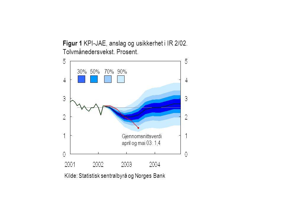 Figur 1 KPI-JAE, anslag og usikkerhet i IR 2/02. Tolvmånedersvekst. Prosent. 30%50%70%90% Kilde: Statistisk sentralbyrå og Norges Bank Gjennomsnittsve