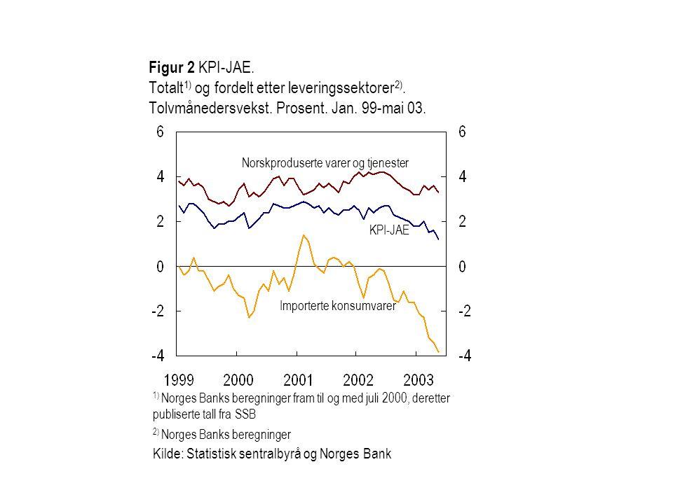 Figur 2 KPI-JAE. Totalt 1) og fordelt etter leveringssektorer 2). Tolvmånedersvekst. Prosent. Jan. 99-mai 03. 1) Norges Banks beregninger fram til og