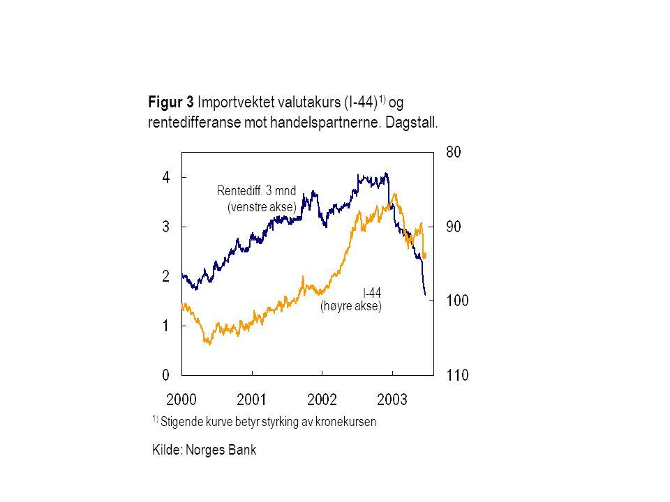 Figur 3 Importvektet valutakurs (I-44) 1) og rentedifferanse mot handelspartnerne. Dagstall. I-44 (høyre akse) Rentediff. 3 mnd (venstre akse) 1) Stig